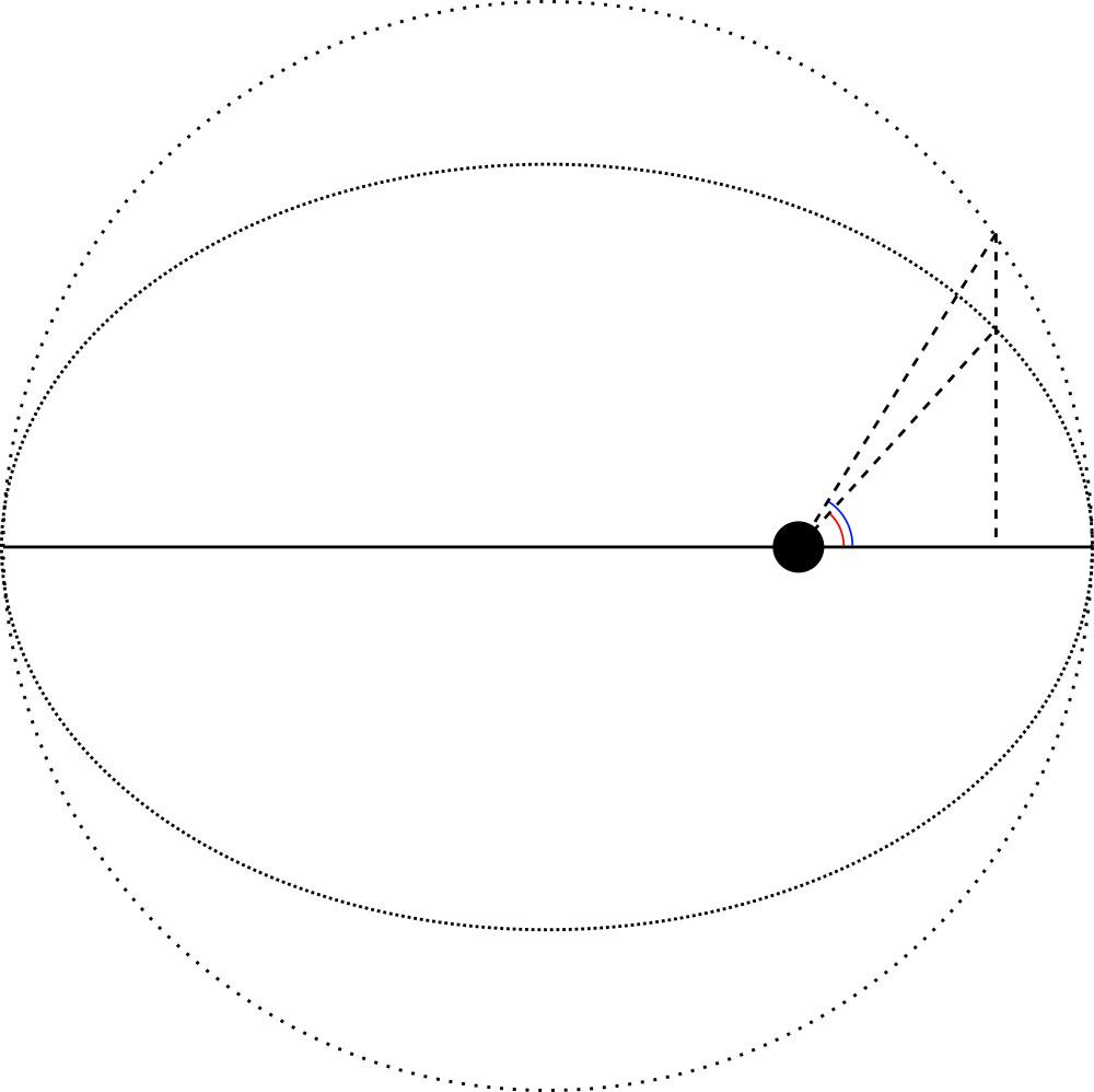 02-orbits-anomalies