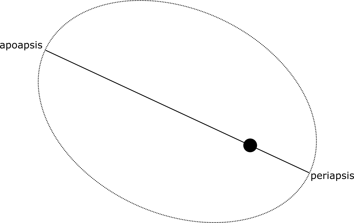02-orbits-apoperi