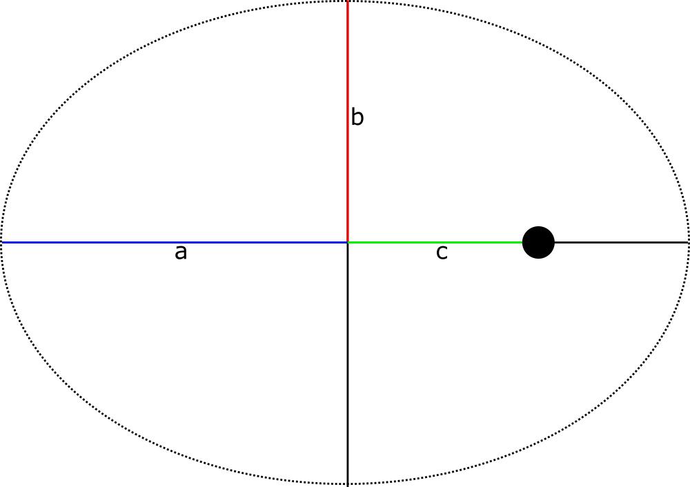 02-orbits-ellipse