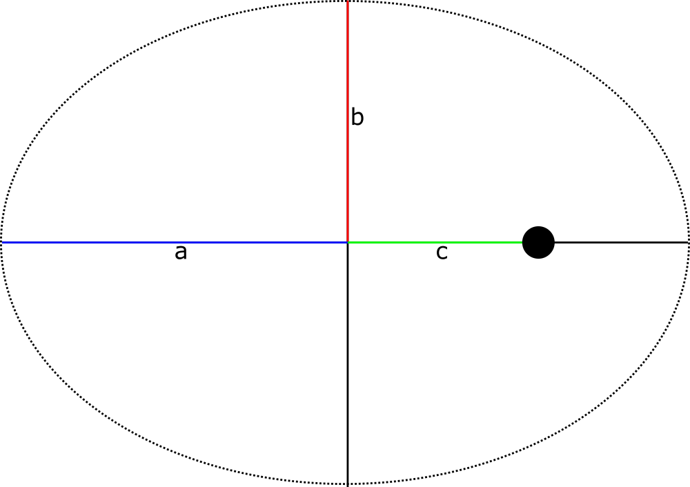 02-orbits-ellipse